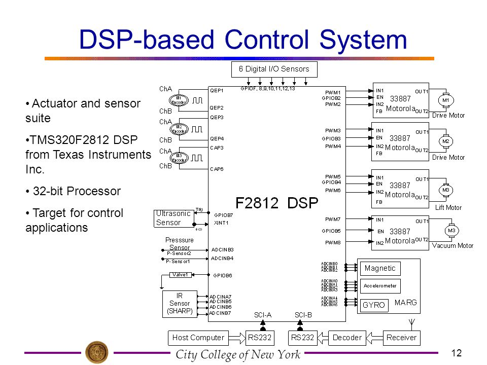 DSP-based Control System