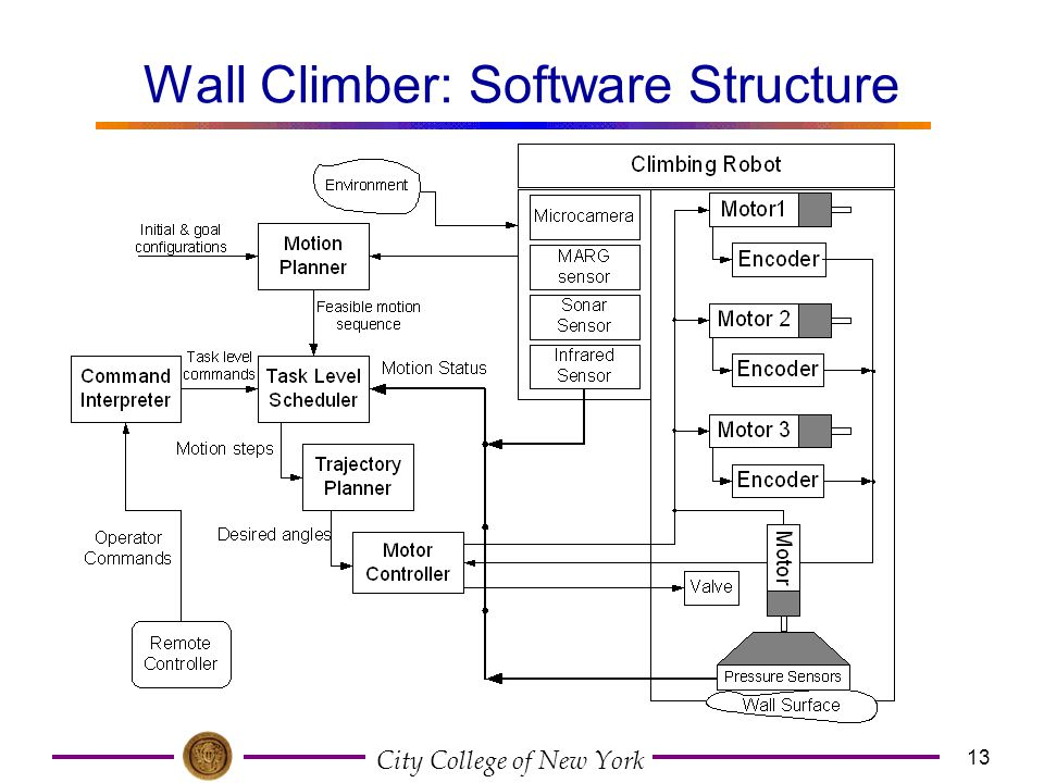 Wall Climber: Software Structure
