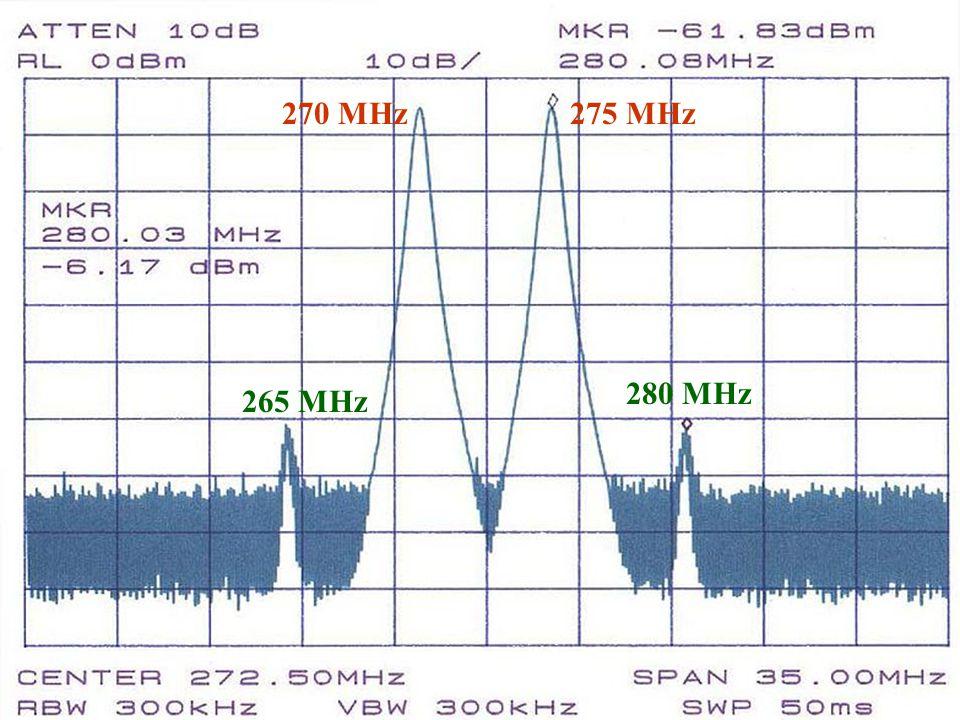 270 MHz 275 MHz. 280 MHz. 265 MHz.