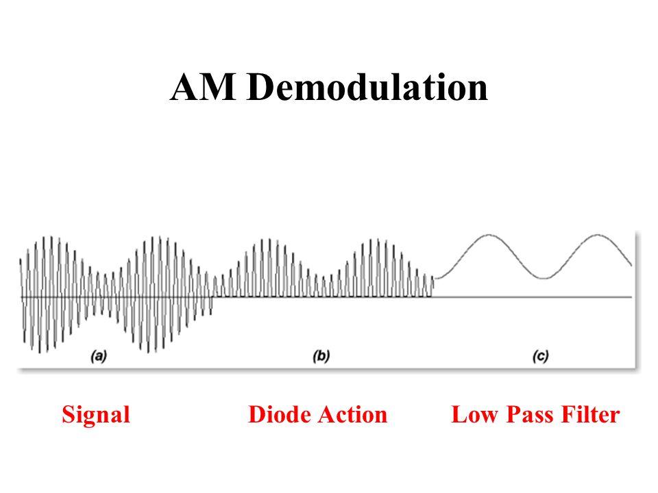 AM Demodulation Signal Diode Action Low Pass Filter