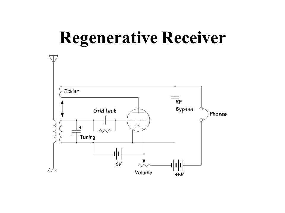 Regenerative Receiver