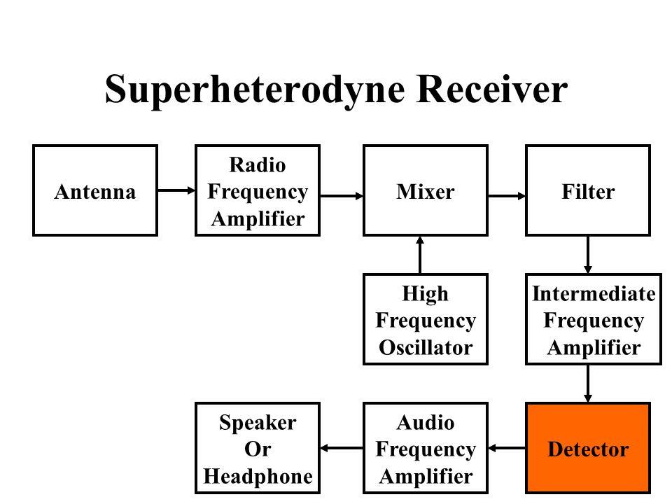 Superheterodyne Receiver