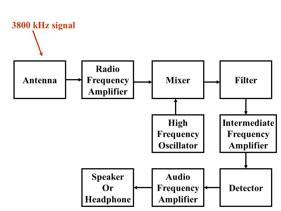 3800 kHz signal Antenna Radio Frequency Amplifier Mixer Filter High