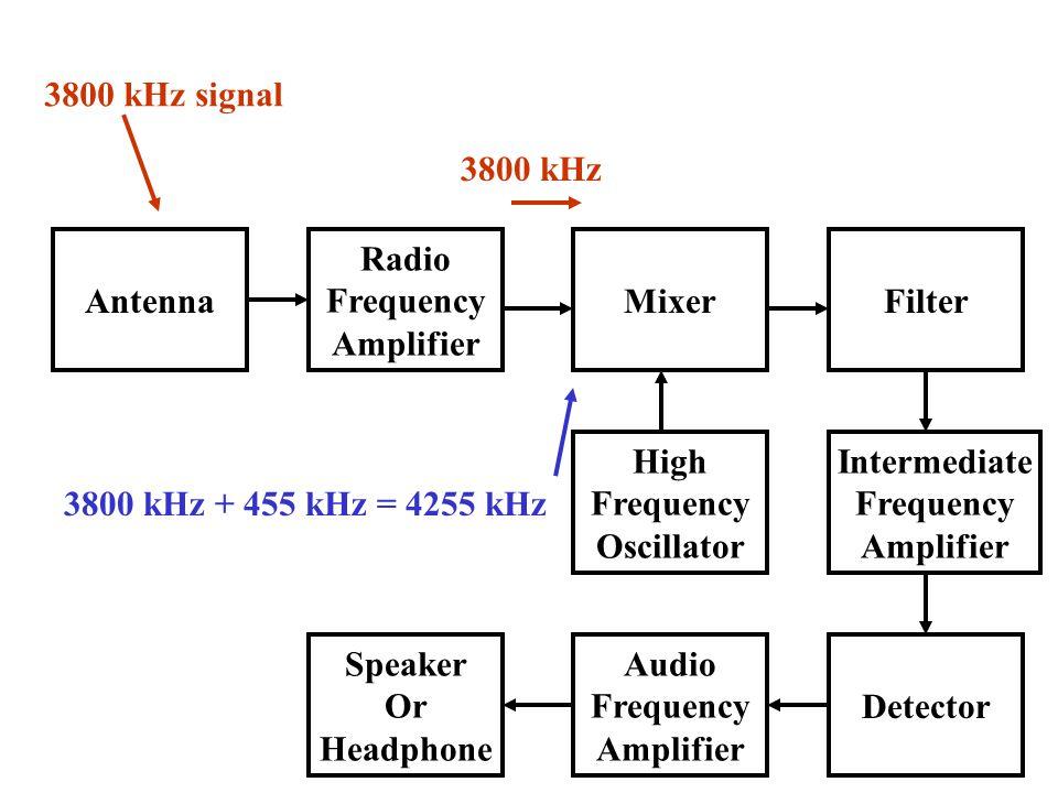 3800 kHz signal 3800 kHz Antenna Radio Frequency Amplifier Mixer