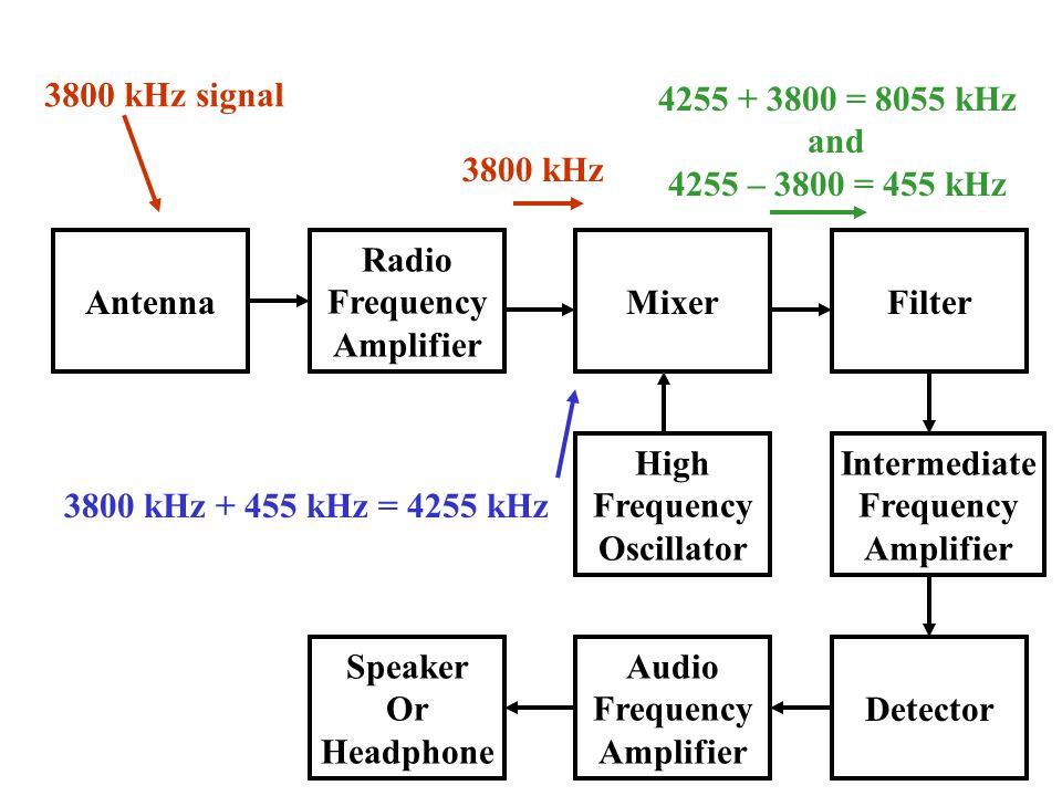 3800 kHz signal 4255 + 3800 = 8055 kHz and 4255 – 3800 = 455 kHz