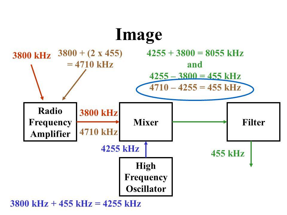 Image 3800 + (2 x 455) = 4710 kHz 4255 + 3800 = 8055 kHz and