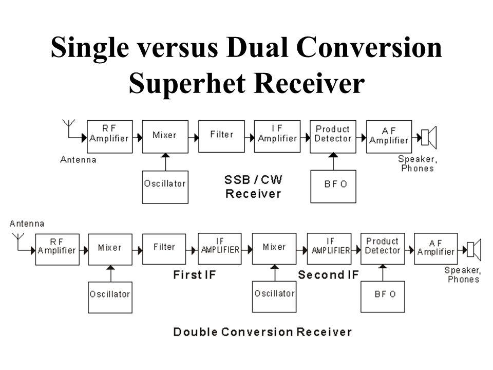 Single versus Dual Conversion Superhet Receiver