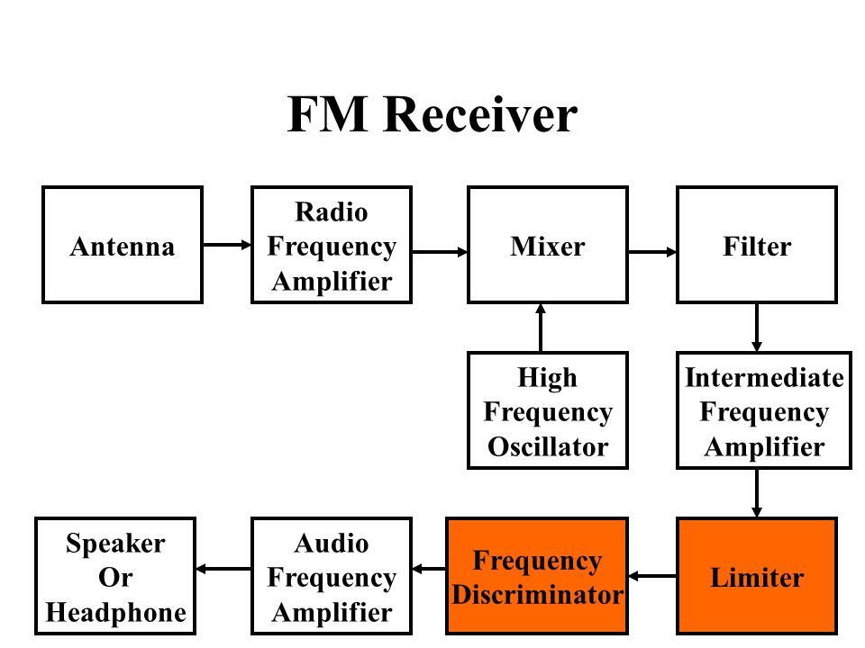 FM Receiver Antenna Radio Frequency Amplifier Mixer Filter High
