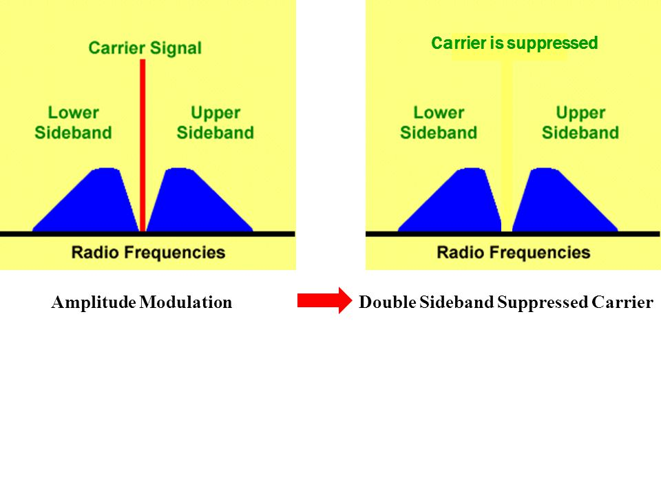 Carrier is suppressed Amplitude Modulation Double Sideband Suppressed Carrier