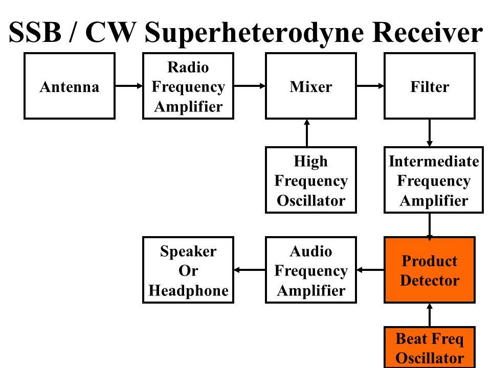 SSB / CW Superheterodyne Receiver
