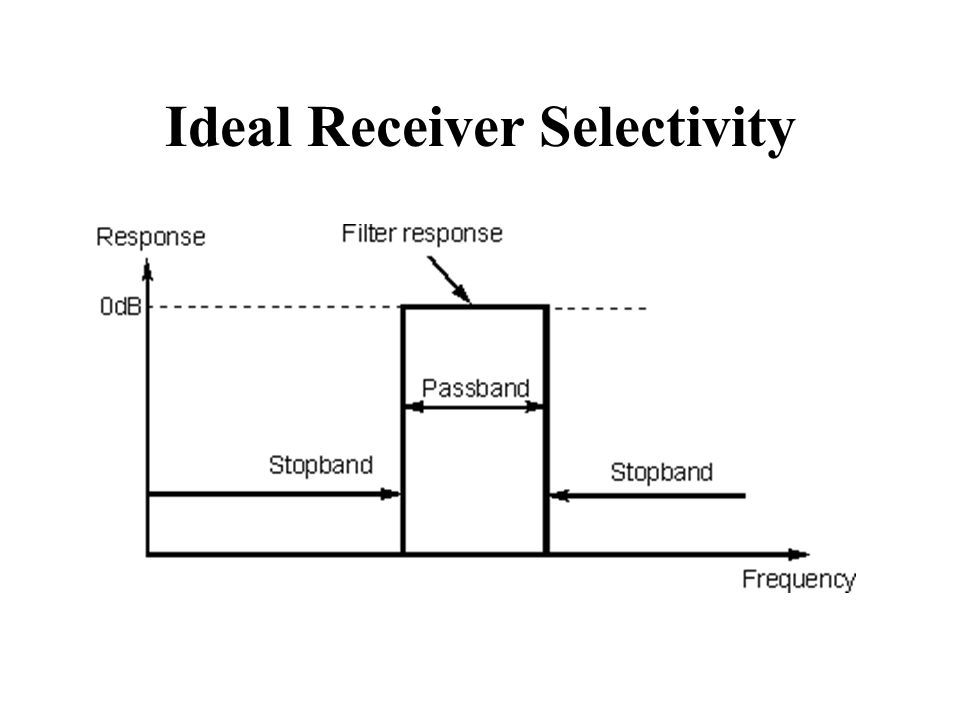 Ideal Receiver Selectivity