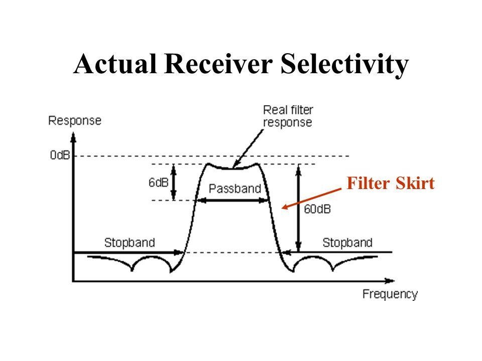 Actual Receiver Selectivity