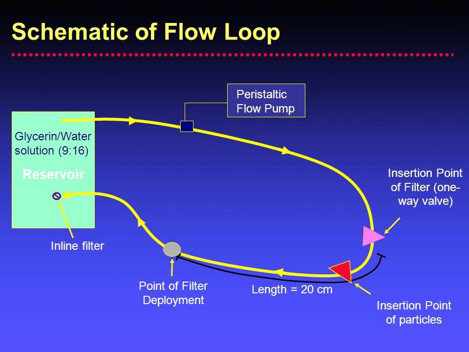 Schematic of Flow Loop Reservoir Peristaltic Flow Pump