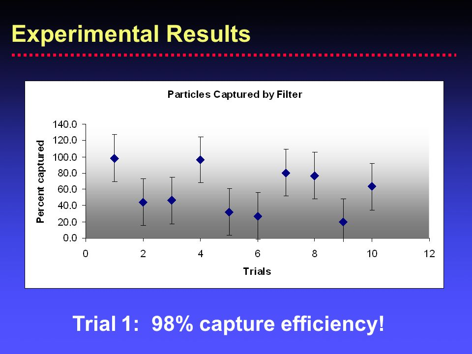 Trial 1: 98% capture efficiency!
