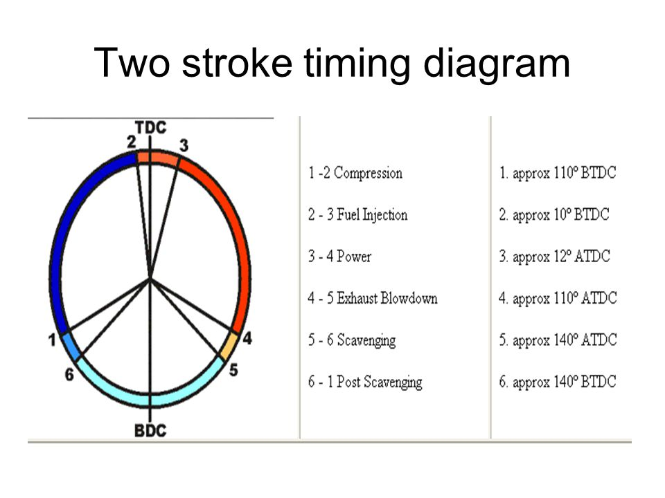 Two stroke timing diagram