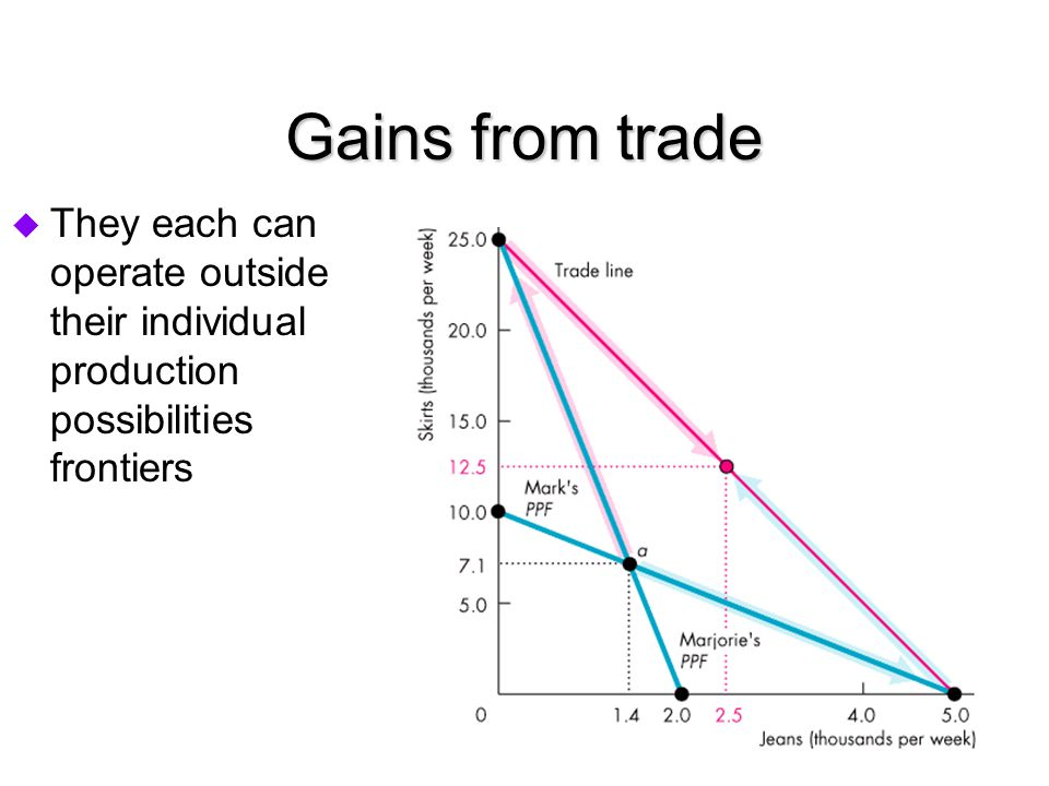 Gains from trade They each can operate outside their individual production possibilities frontiers