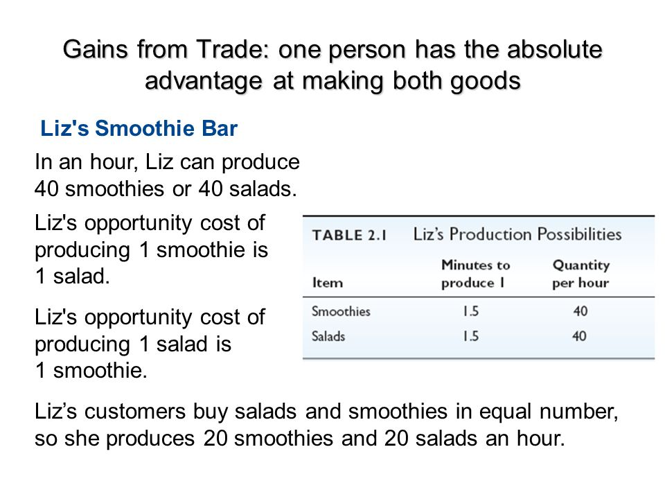 Gains from Trade: one person has the absolute advantage at making both goods