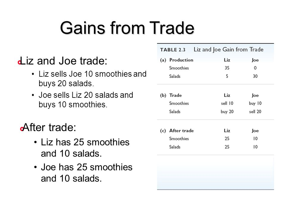 Gains from Trade Liz and Joe trade: After trade: