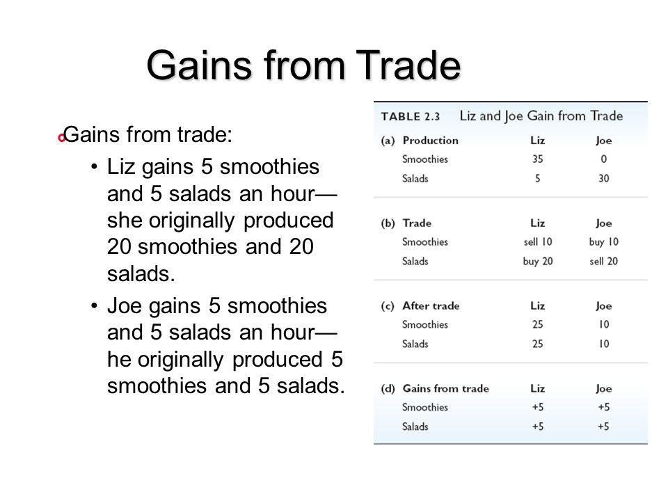 Gains from Trade Gains from trade: