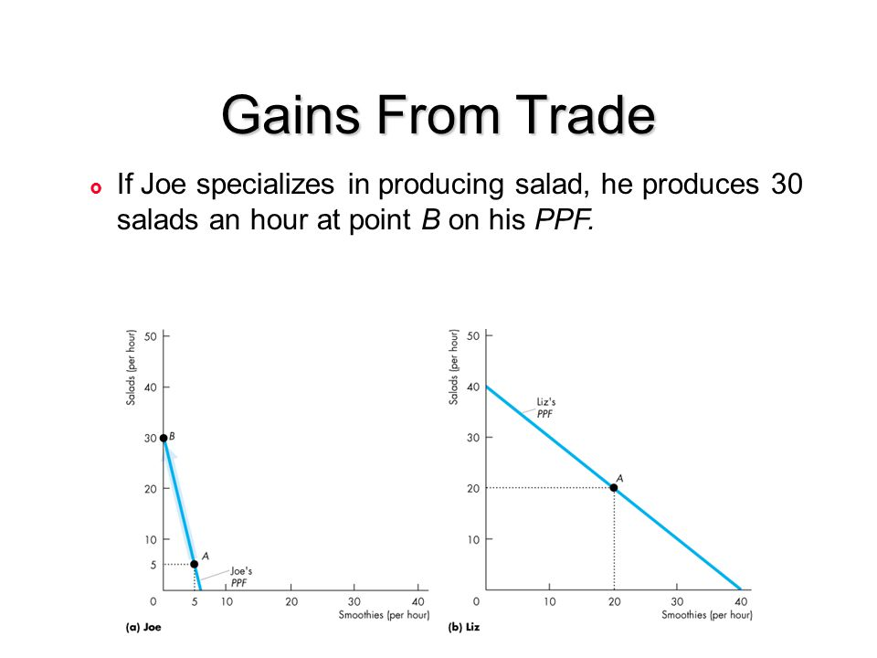 Gains From Trade If Joe specializes in producing salad, he produces 30 salads an hour at point B on his PPF.