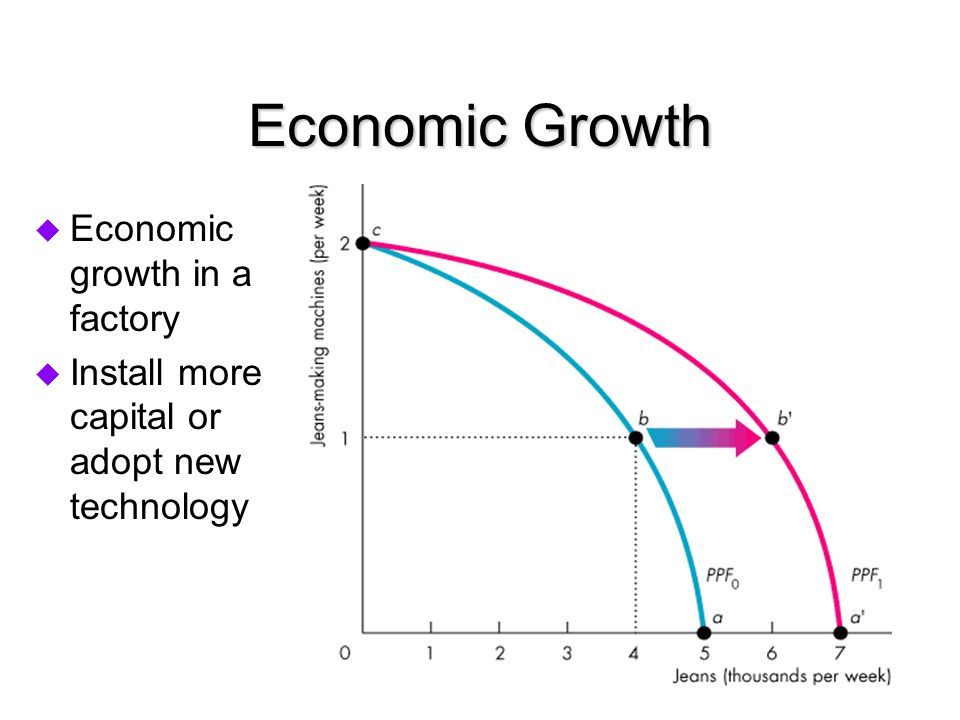 Economic Growth Economic growth in a factory