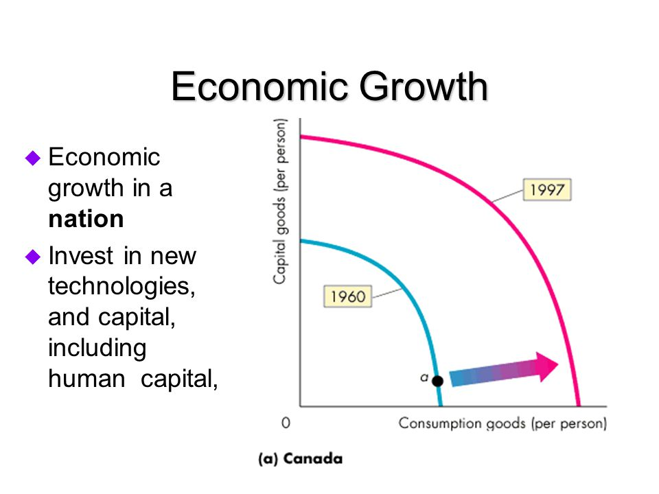 Economic Growth Economic growth in a nation