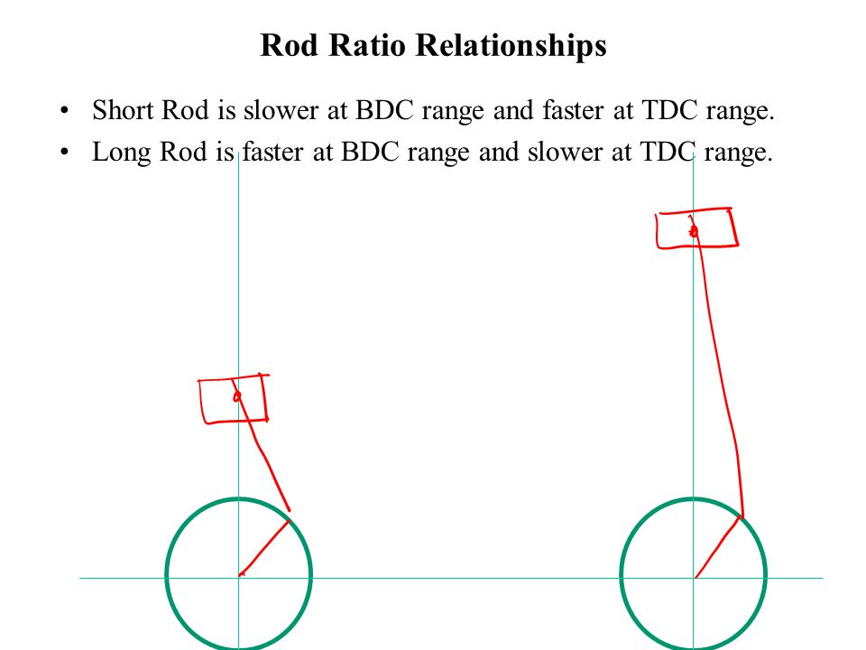 Rod Ratio Relationships