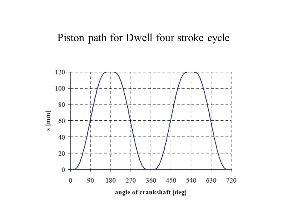 Piston path for Dwell four stroke cycle