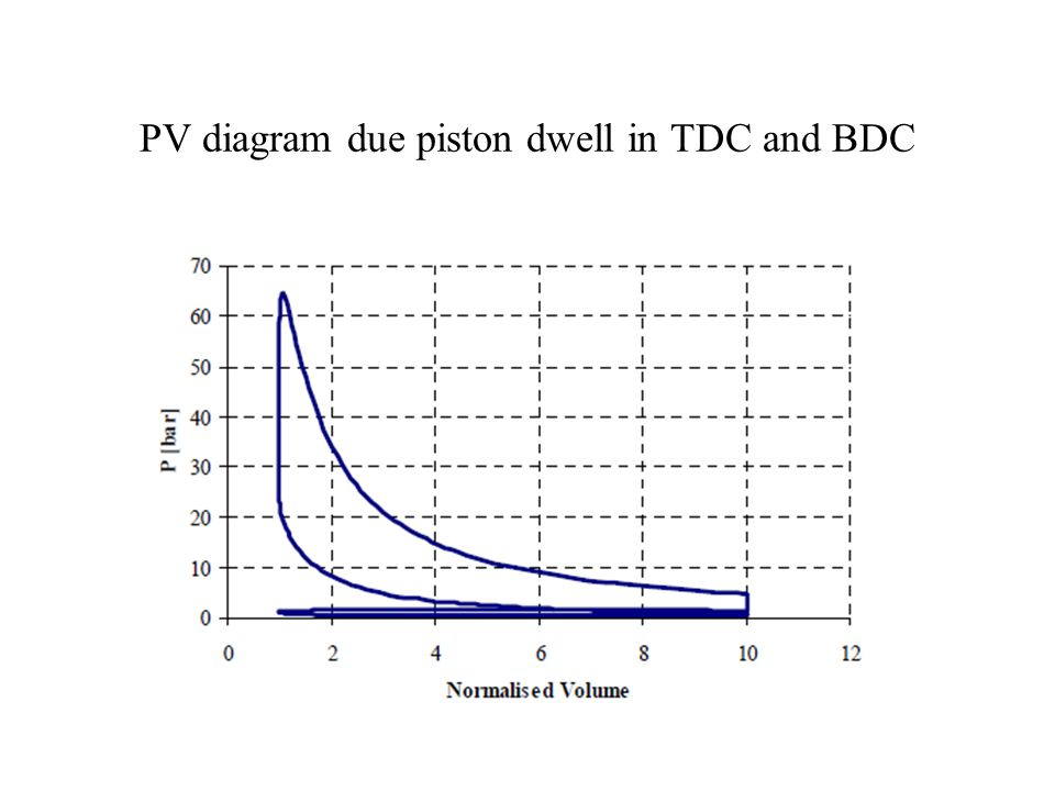 PV diagram due piston dwell in TDC and BDC