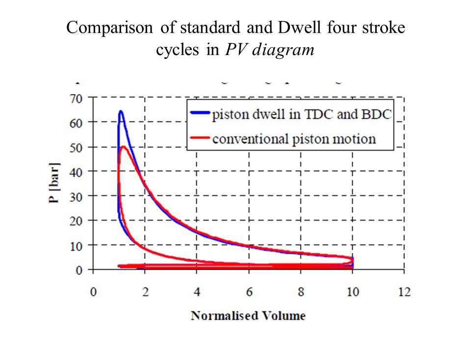 Comparison of standard and Dwell four stroke cycles in PV diagram