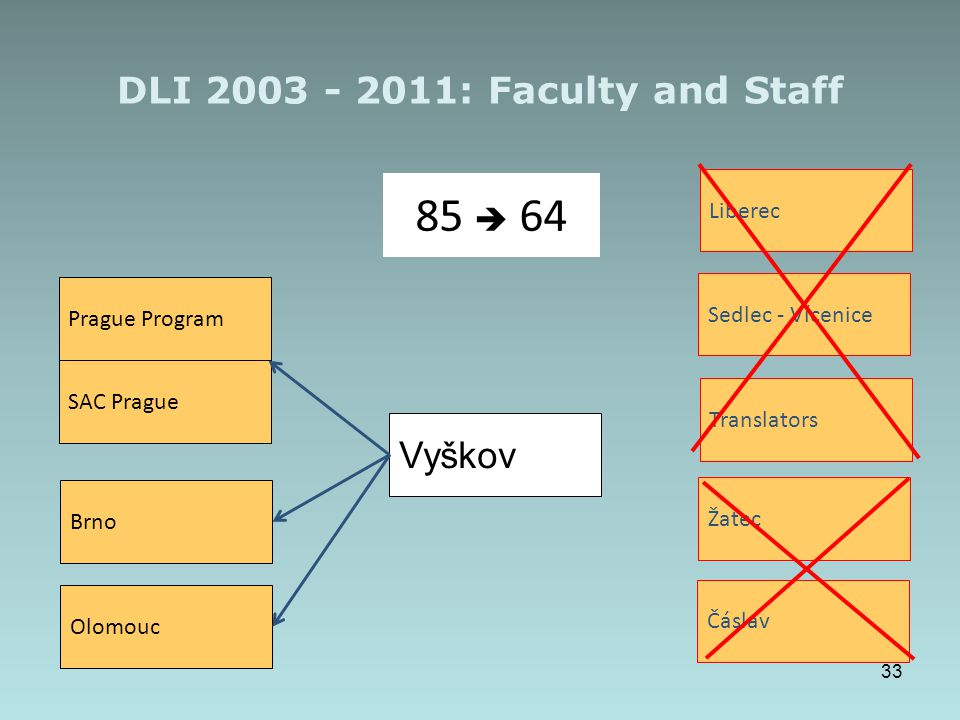 DLI 2003 - 2011: Faculty and Staff