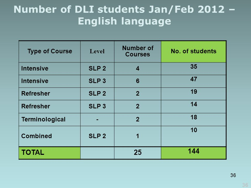 Number of DLI students Jan/Feb 2012 – English language