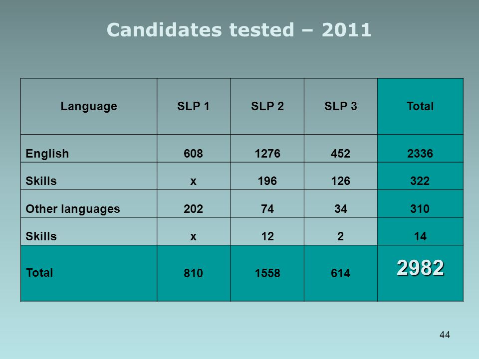 2982 Candidates tested – 2011 Language SLP 1 SLP 2 SLP 3 Total English