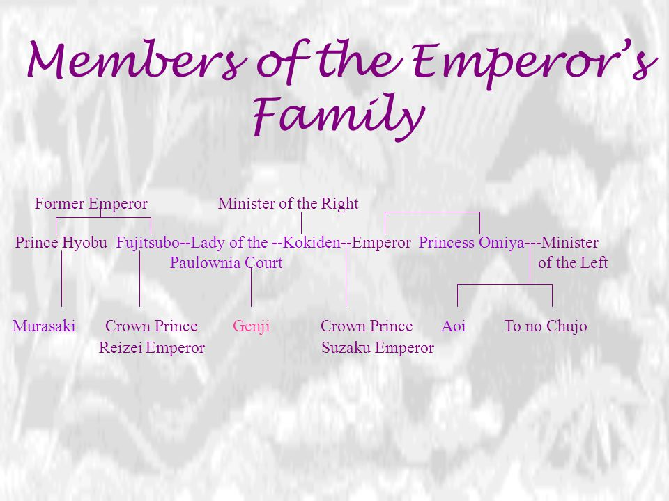 Members of the Emperor's Family
