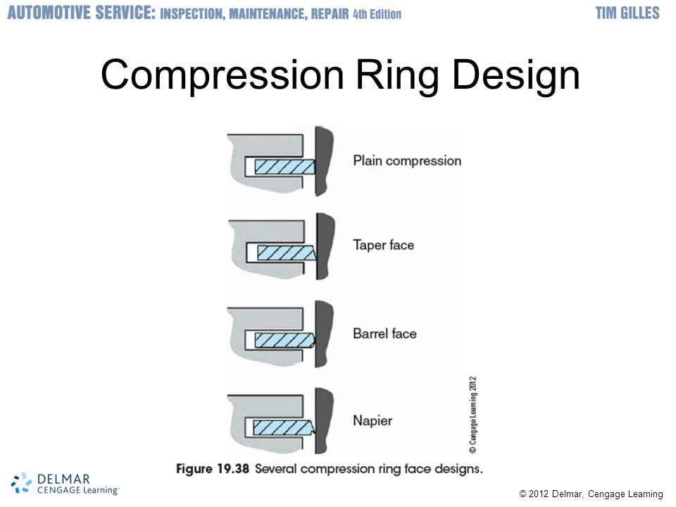 Compression Ring Design