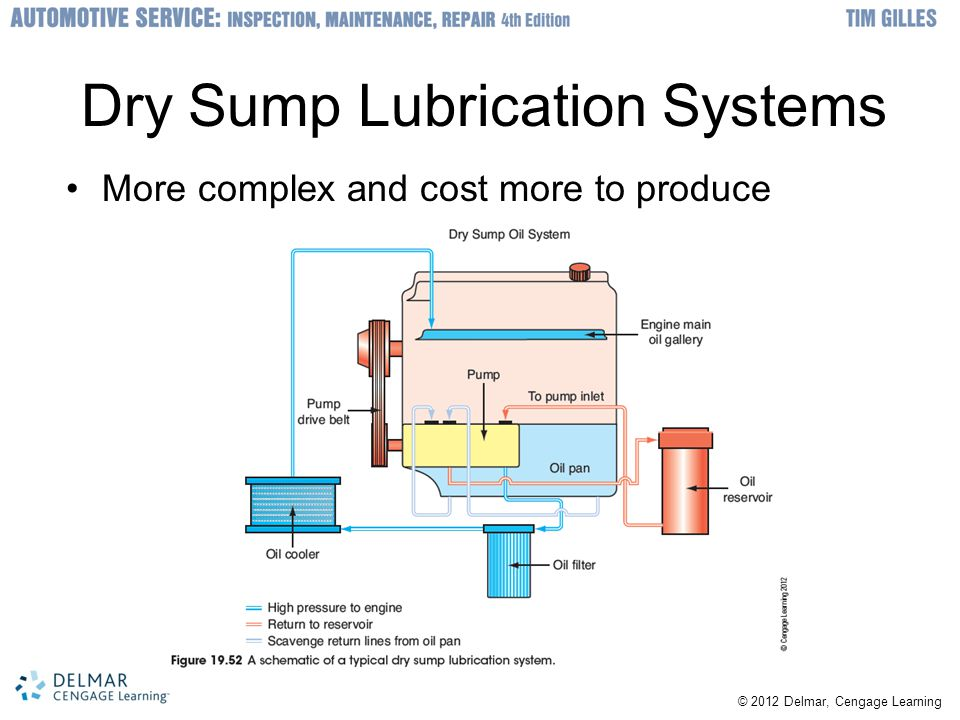 Dry Sump Lubrication Systems