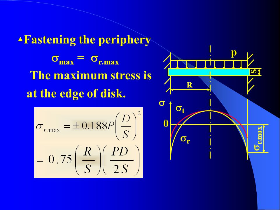 max = r.max The maximum stress is at the edge of disk.