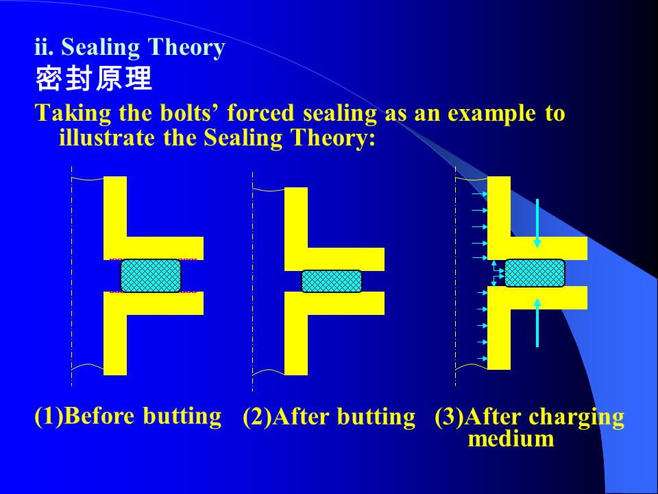 ii. Sealing Theory 密封原理. Taking the bolts' forced sealing as an example to illustrate the Sealing Theory: