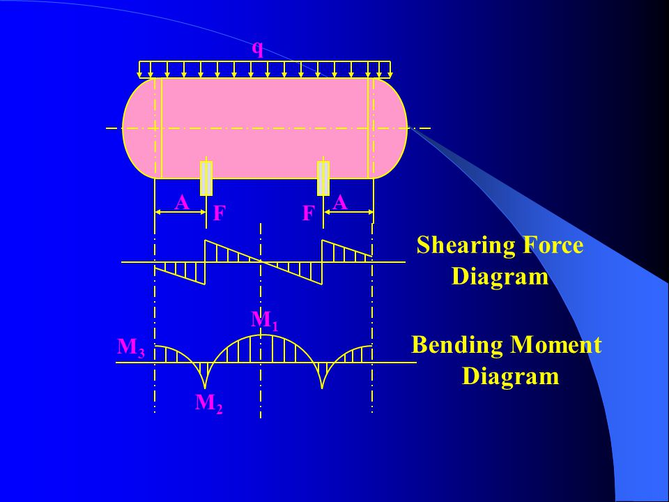 Shearing Force Diagram Bending Moment