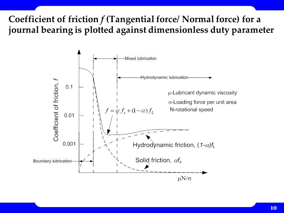 Coefficient of friction f (Tangential force/ Normal force) for a journal bearing is plotted against dimensionless duty parameter