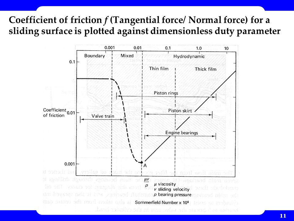 Coefficient of friction f (Tangential force/ Normal force) for a sliding surface is plotted against dimensionless duty parameter