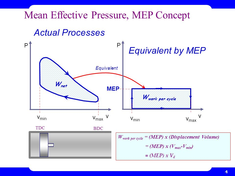 Mean Effective Pressure, MEP Concept