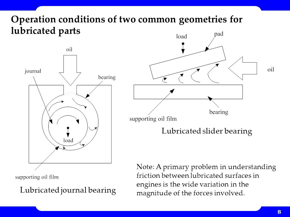 Operation conditions of two common geometries for lubricated parts