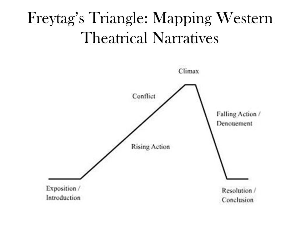 Freytag's Triangle: Mapping Western Theatrical Narratives