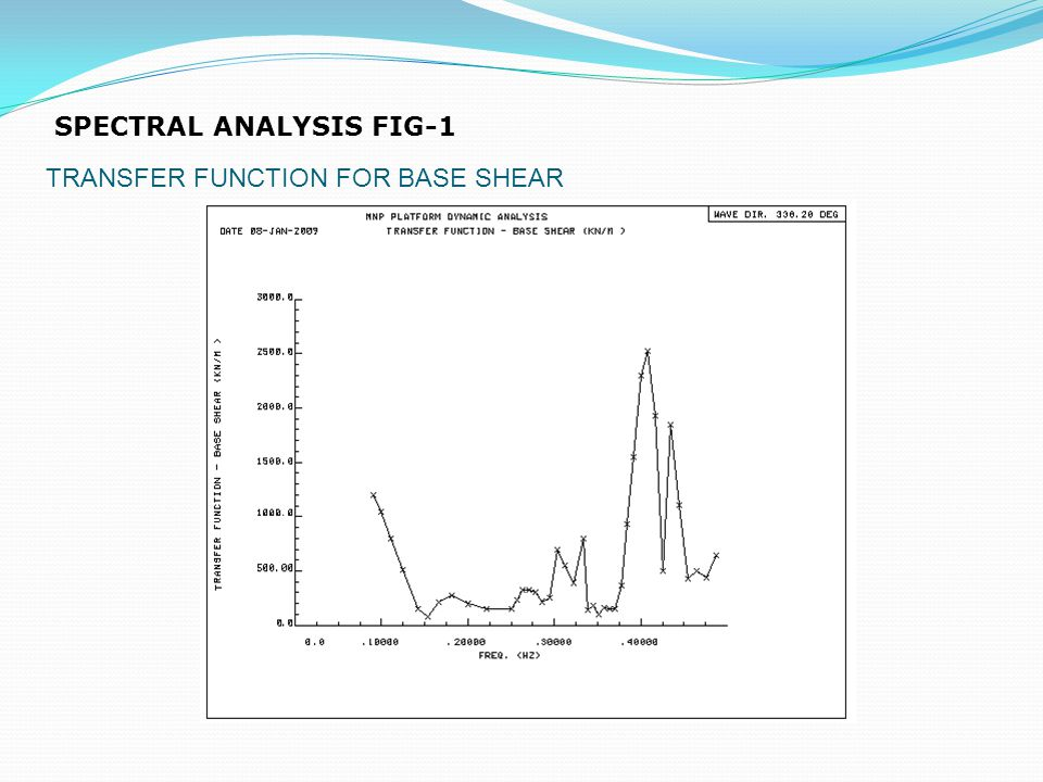 SPECTRAL ANALYSIS FIG-1