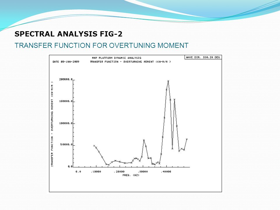 SPECTRAL ANALYSIS FIG-2