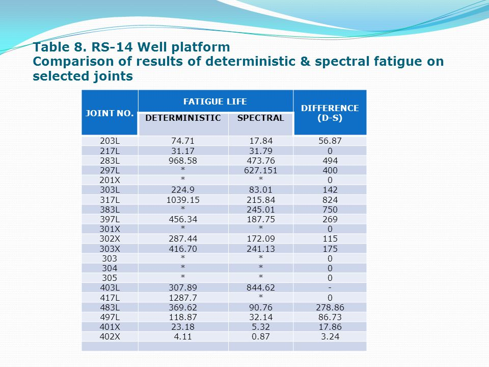 Table 8. RS-14 Well platform Comparison of results of deterministic & spectral fatigue on selected joints