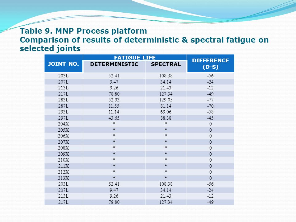 Table 9. MNP Process platform Comparison of results of deterministic & spectral fatigue on selected joints