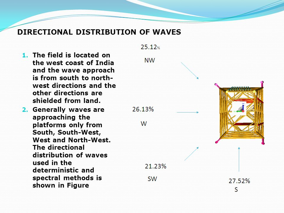 DIRECTIONAL DISTRIBUTION OF WAVES