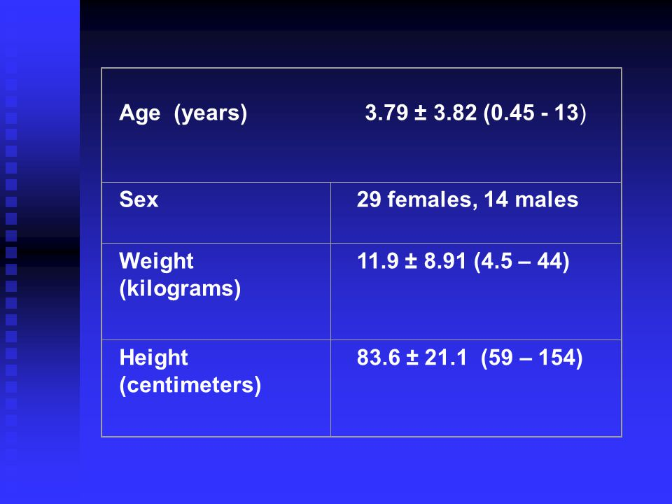 Age (years) 3.79 ± 3.82 (0.45 - 13) Sex Weight (kilograms)